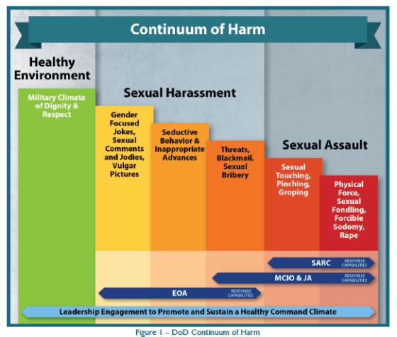 Інфографіка про сексуальні домагання у США