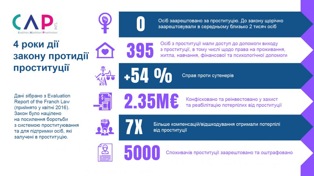 Як працює закон із протидії проституції у Франції - інфографіка