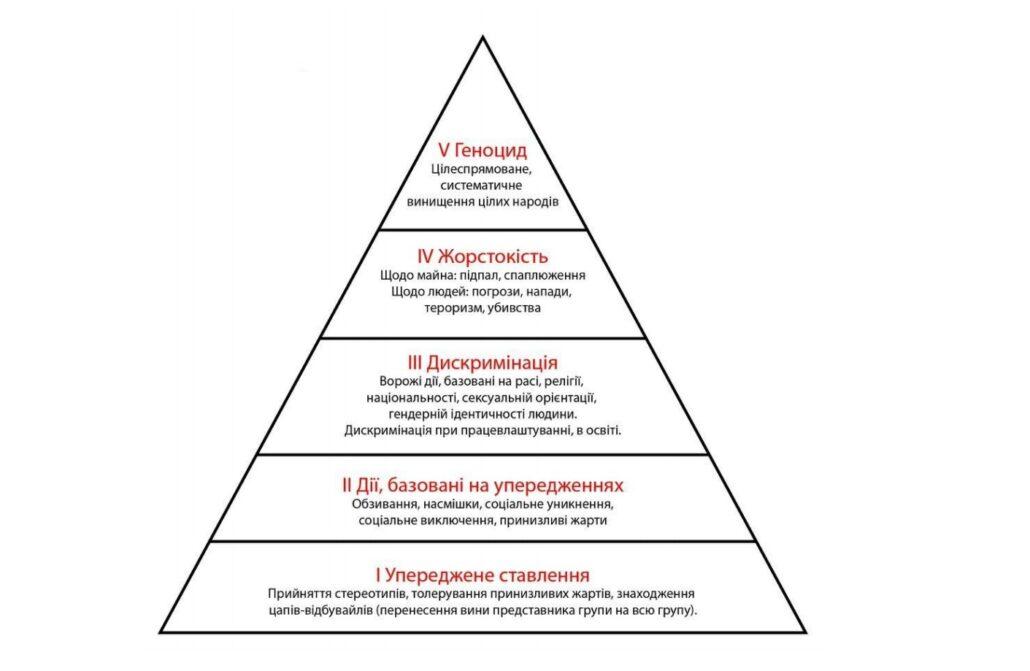 Піраміда ненависті